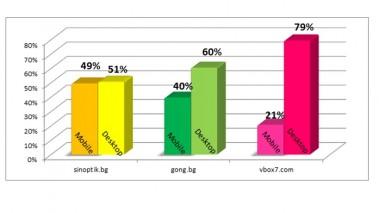 графика мобилна реклама