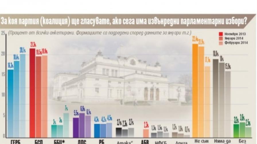Сова Харис: Шест партии в парламента при избори днес, АБВ не влиза