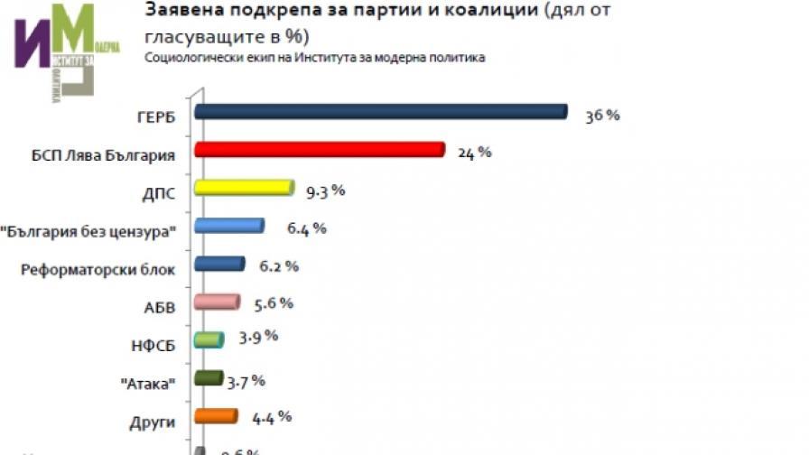 ИМП предвижда в следващия парламент да има 6 партии