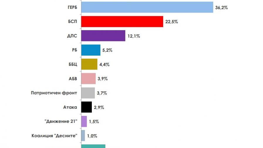 Електоралните нагласи на твърдо решилите да гласуват според Алфа рисърч