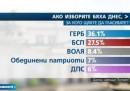 ЕСТАТ: Марешки трета сила, дели позиция с Борисов
