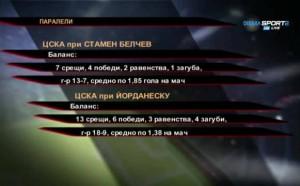 ЦСКА на Белчев vs. ЦСКА на Йорданеску