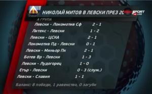 Ключовите моменти на Дунав - Левски