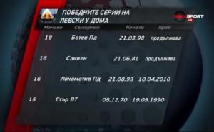 Победните серии на Левски у дома