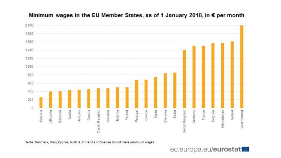 Дори Румъния с по-висока минимална заплата от България