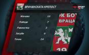 Обзор на Втора лига - 19-и кръг /втора част/