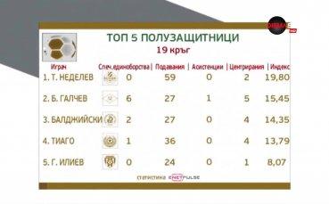 Категоричният номер 1 сред халфовете: Тодор Неделев