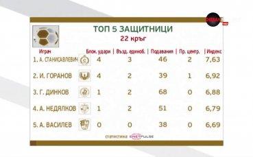 Славия с най-добрия защитник в 22-ия кръг в Първа лига