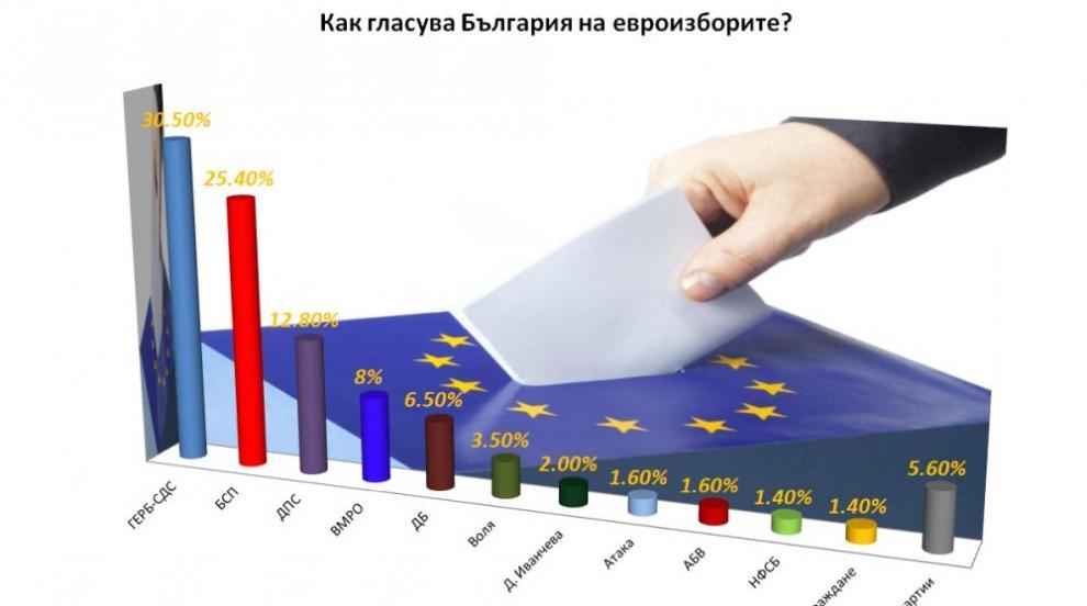 ГЕРБ печели изборите за Европейския парламент, БСП остават втори