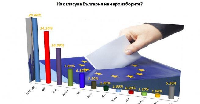 ГЕРБ спечелиха европейските избори. Това сочат данните от проведените в