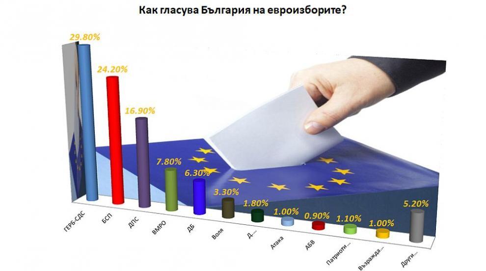 Пет наши партии с представители в Брюксел