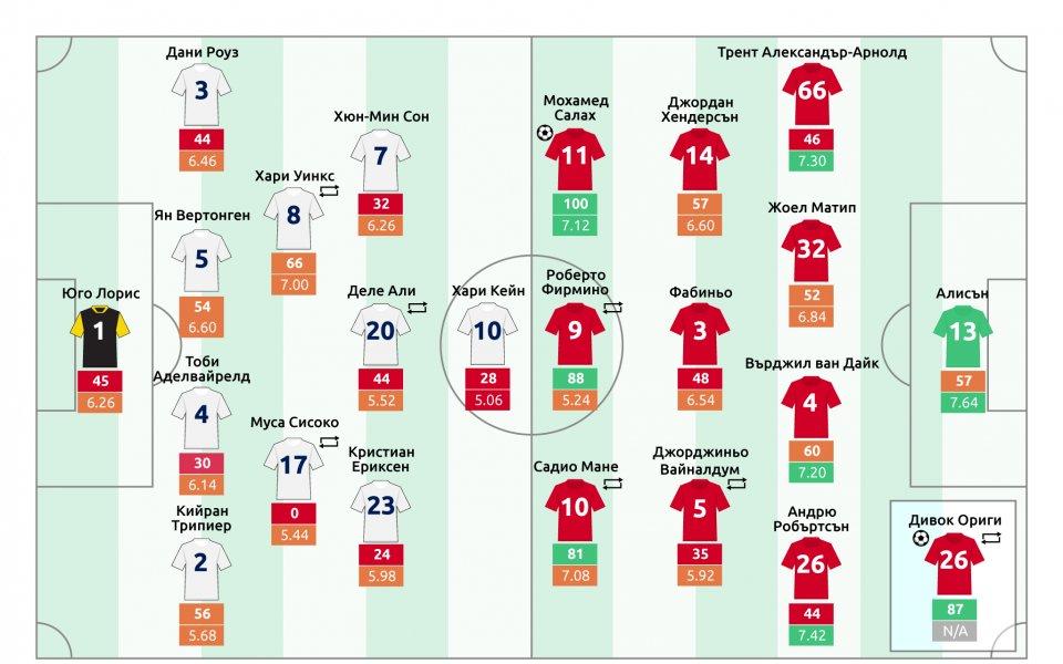 Клоп с по-висок индекс на одобрение от Ливърпул след финала в ШЛ
