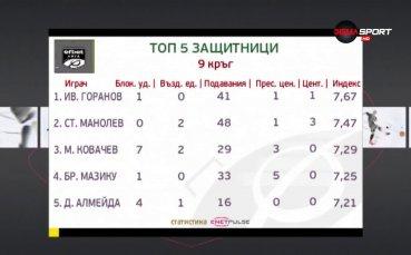 Иван Горанов е №1 при защитниците на 9-и кръг на efbet Лига