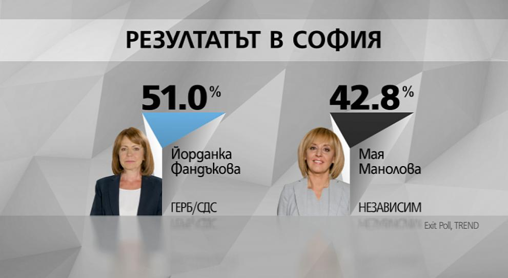 Екзит пол София