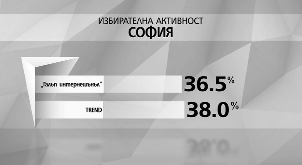 избирателна активност София