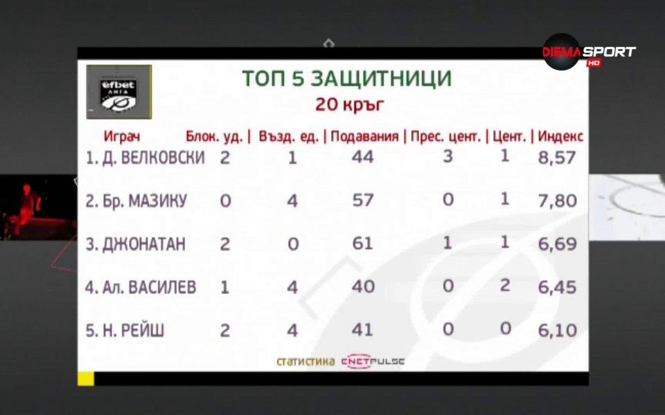Димитър Велковски е защитник №1 в 20-ия кръг на efbet