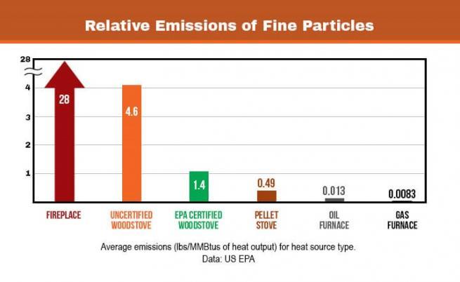 Емисии на фин прах на единица произведена енергия от различни отоплителни уреди (стара печка = uncertified stove; нова ефективна печка = EPA certified stove)