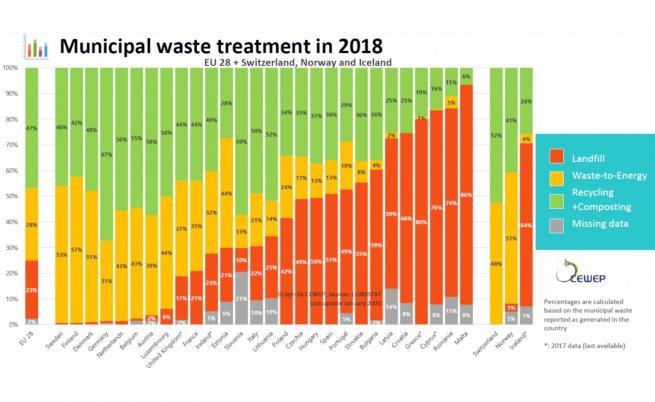 Третиране на битовите отпадъци в Европа през 2018 г., (Легенда: червено  депониране; жълто  енергийно оползотворяване; зелено  рециклиране / компостиране; сиво  няма данни)