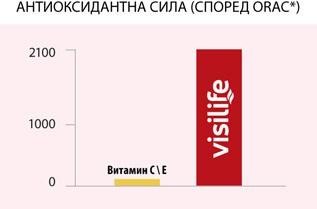 Visilife е 2100 пъти по-силен антиоксидант от най-разпространените витамини  С и Е