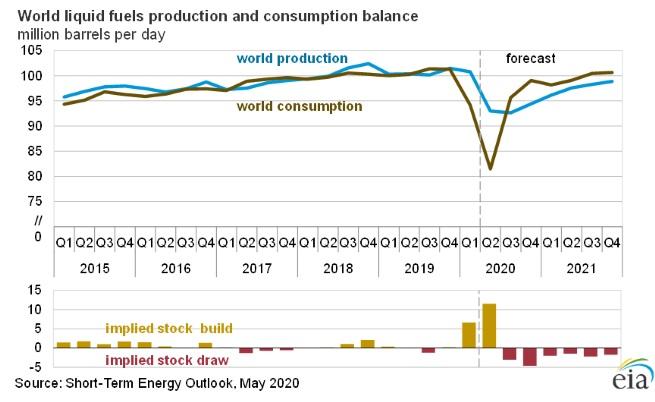 Световно производство и потребление на течни горива, Агенция за енергийна информация на САЩ, 2020 г.