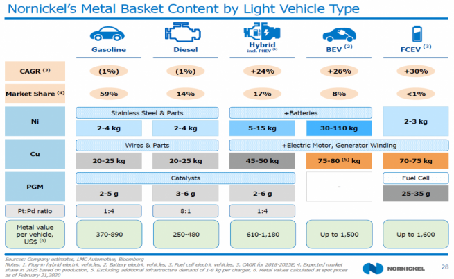 Съдържание на метали от кошницата на Норникел в различни типове автомобили