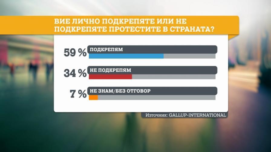 """""""Галъп"""": Българите подкрепят протестите, а не искат избори"""