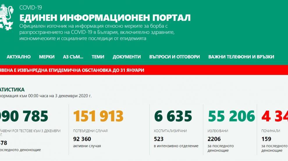 На 5-ия ден от мерките: 3138 новозаразени, 2206 излекувани, 6635 в болници