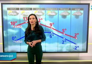 Прогноза за времето (22.01.2021 - сутрешна)