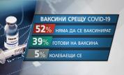 <p>Какъв процент от българите искат да се ваксинират&nbsp;</p>