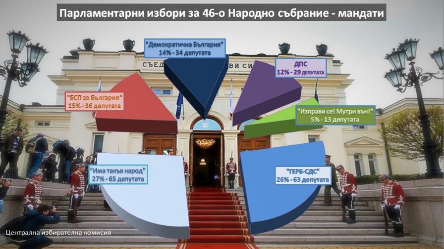 <p>Край, ЦИК обяви резултатите и мандатите в парламента</p>
