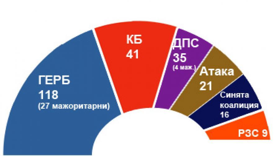 """Вотът в мандати, паралелно преброяване на """"Алфа рисърч"""""""