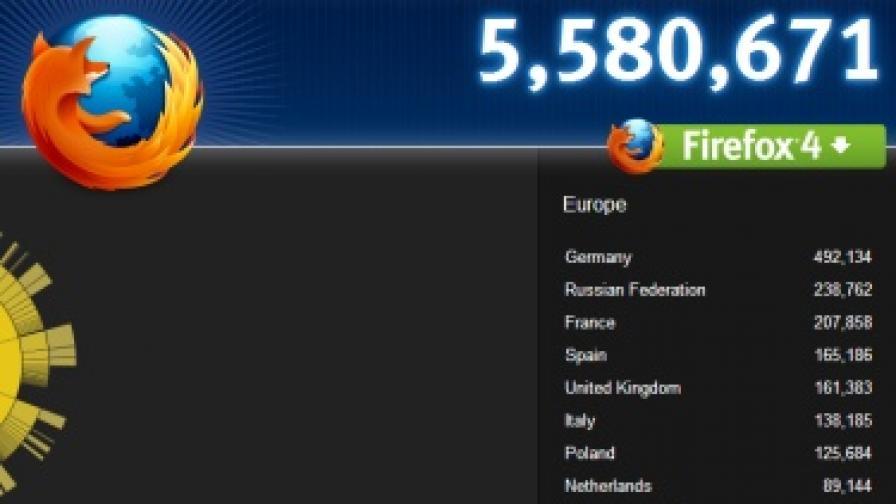 """Огромен интерес към """"Файърфокс 4.0"""""""