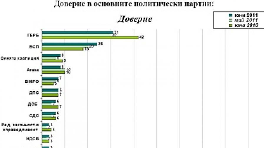 """""""Галъп"""": ГЕРБ е първа политическа сила, но доверието в управлението пада"""